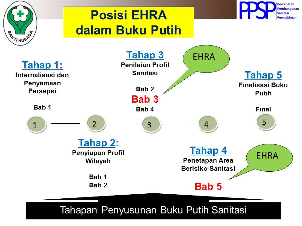 Posisi EHRA dalam Buku Putih Tahap 2: Penyiapan Profil Wilayah Bab 1 Bab 2 Tahap 3 Penilaian Profil Sanitasi Bab 2 Bab 3 Bab 4 Tahap 4 Penetapan Area