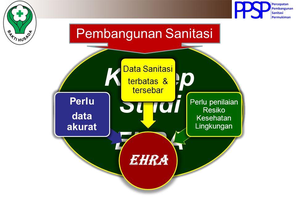 Tujuan & Manfaat Studi EHRA Tujuan EHRA Mendapatkan gambaran kondi-si fasilitas sanita-si & perilaku yg beresiko thd.