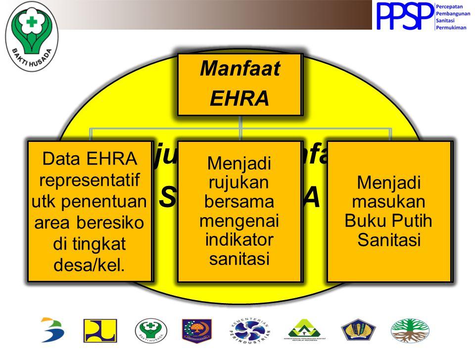 Tujuan & Manfaat Studi EHRA Tujuan EHRA Mendapatkan gambaran kondi-si fasilitas sanita-si & perilaku yg beresiko thd. Ke- sehatan Lingk. Memberikan ad