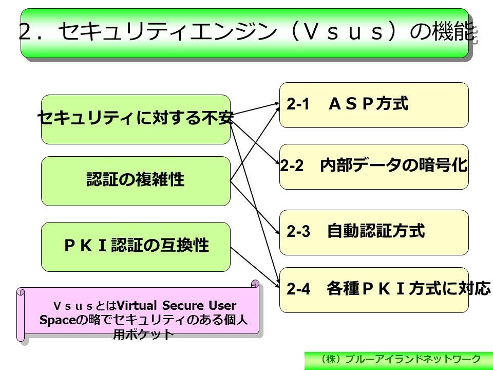(株)ブルーアイランドネットワーク 2.セキュリティエンジン(Vsus)の機能 セキュリティに対する不安 認証の複雑性 PKI認証の互換性 2-1 ASP方式 2-2 内部データの暗号化 2-3 自動認証方式 2-4 各種PKI方式に対応 Vsusとは Virtual Secure User Space の略でセキュリティのある個人 用ポケット