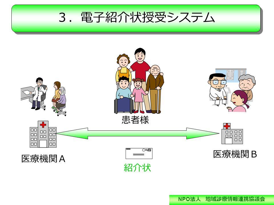 NPO 法人 地域診療情報連携協議会 医療機関A 医療機関B 患者様 紹介状 3.電子紹介状授受システム