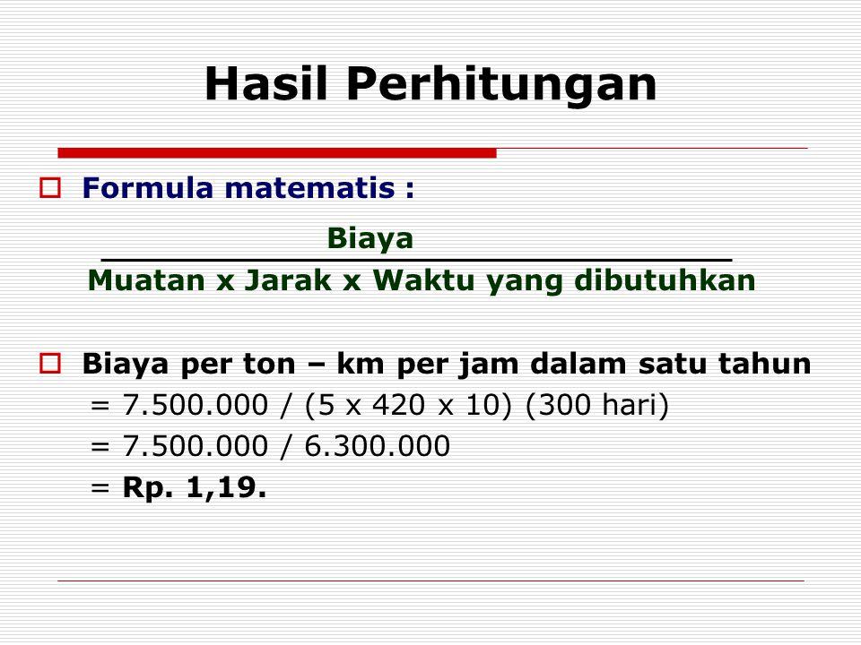 Hasil Perhitungan  Formula matematis : Biaya Muatan x Jarak x Waktu yang dibutuhkan  Biaya per ton – km per jam dalam satu tahun = 7.500.000 / (5 x