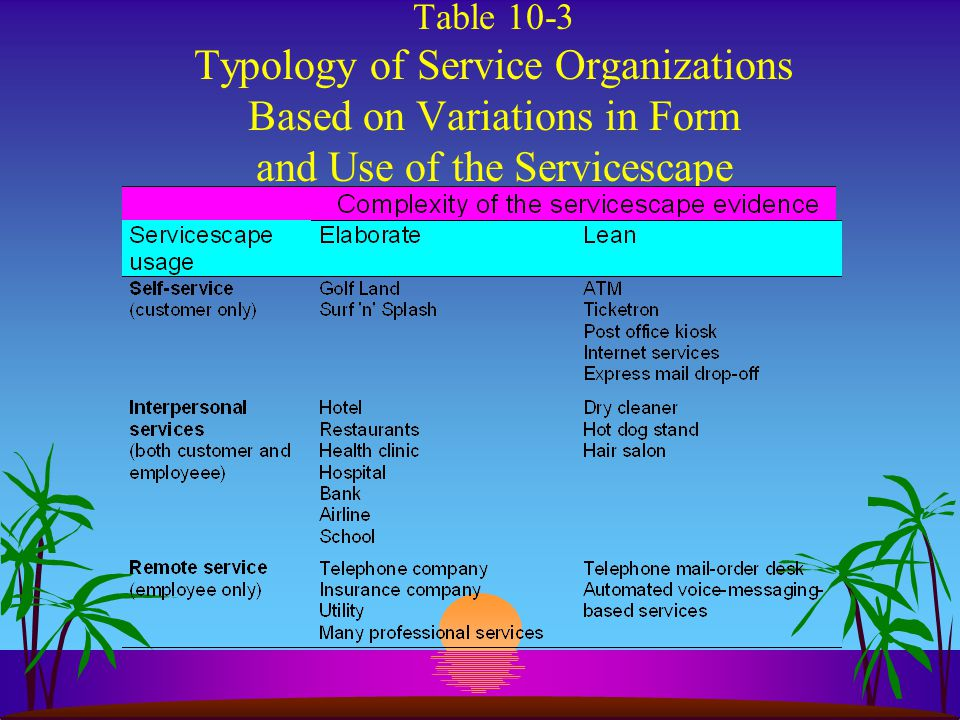 Roles of the Servicescape s Package s Facilitator s Socialize s Differentiator