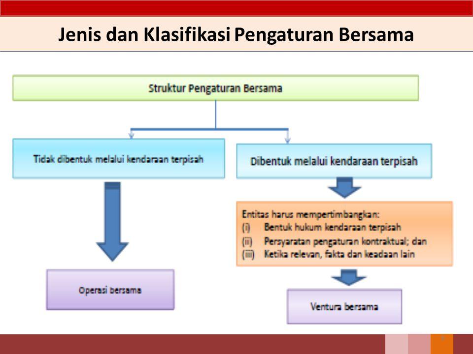 Jenis dan Klasifikasi Pengaturan Bersama 6