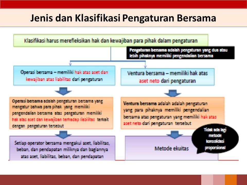 Jenis dan Klasifikasi Pengaturan Bersama 8