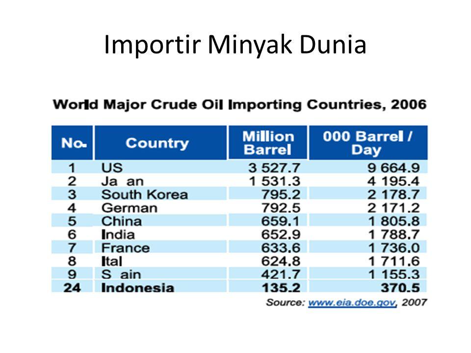 Importir Minyak Dunia