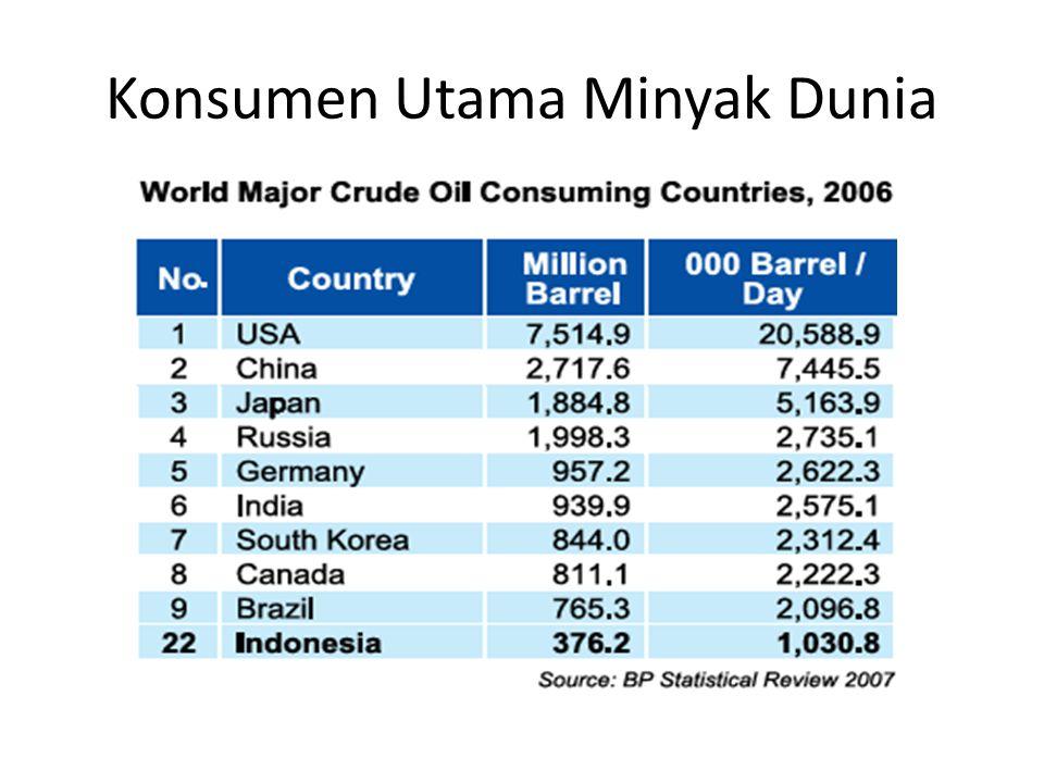 Konsumen Utama Minyak Dunia
