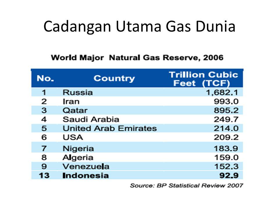 Cadangan Utama Gas Dunia