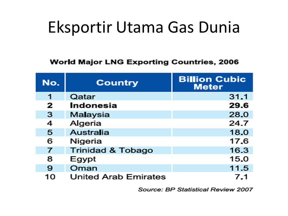 Eksportir Utama Gas Dunia