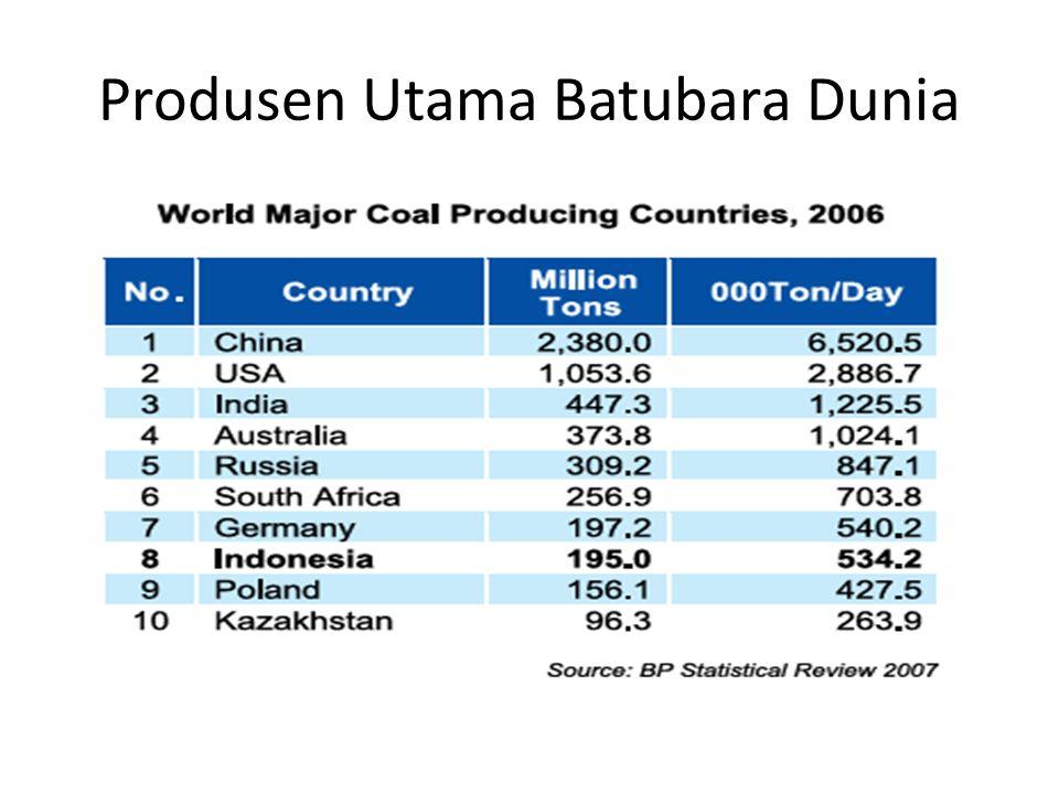 Produsen Utama Batubara Dunia