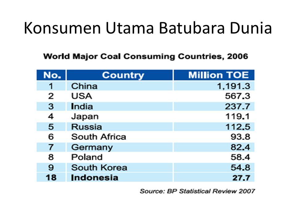 Konsumen Utama Batubara Dunia