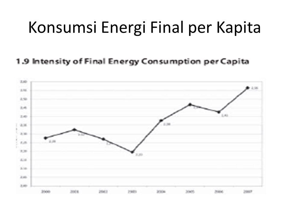 Konsumsi Energi Final per Kapita