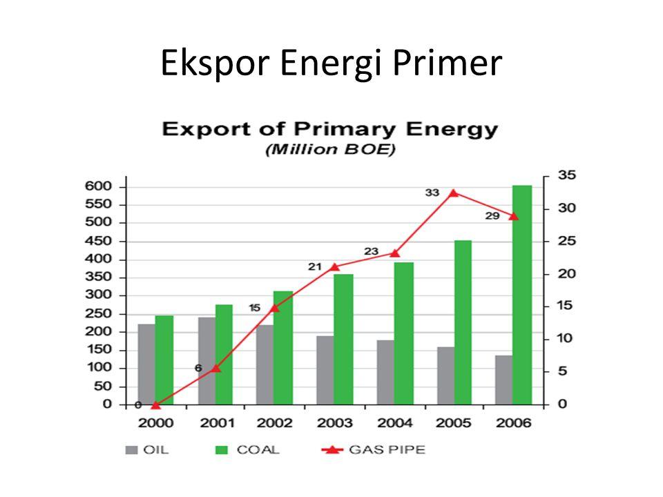 Ekspor Energi Primer