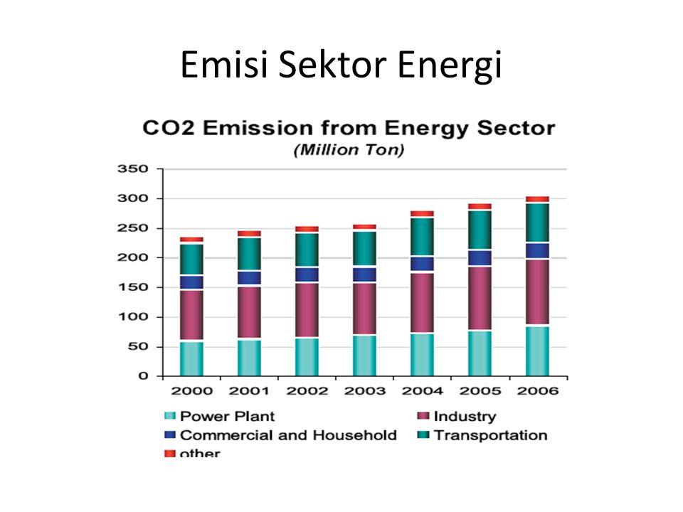 Emisi Sektor Energi