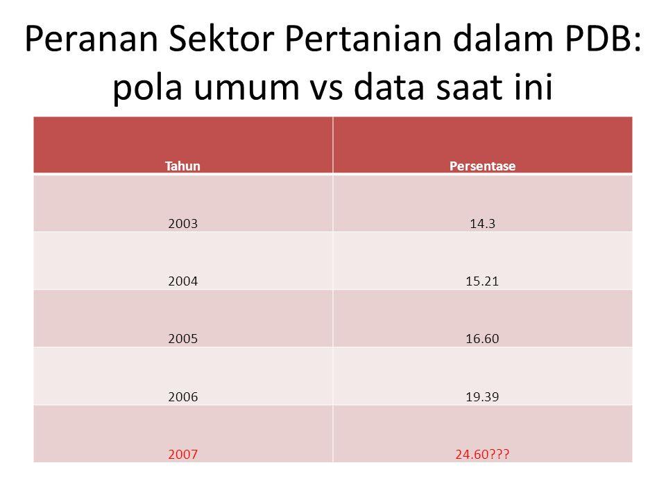 Peranan Sektor Pertanian dalam PDB: pola umum vs data saat ini TahunPersentase 200314.3 200415.21 200516.60 200619.39 200724.60???