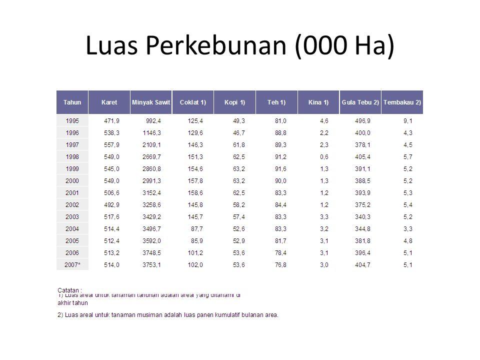 Luas Perkebunan (000 Ha)