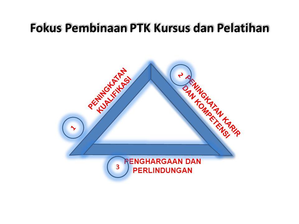 Fokus Pembinaan PTK Kursus dan Pelatihan PENINGKATAN KUALIFIKASI 1 PENINGKATAN KARIR DAN KOMPETENSI 2 PENGHARGAAN DAN PERLINDUNGAN 3
