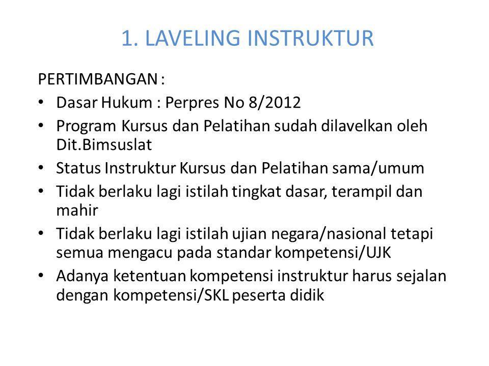 1. LAVELING INSTRUKTUR PERTIMBANGAN : Dasar Hukum : Perpres No 8/2012 Program Kursus dan Pelatihan sudah dilavelkan oleh Dit.Bimsuslat Status Instrukt