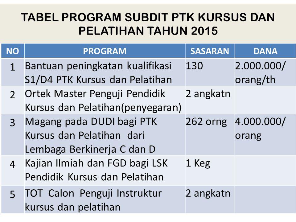 TABEL PROGRAM SUBDIT PTK KURSUS DAN PELATIHAN TAHUN 2015 NONOPROGRAMSASARANDANA 1 Bantuan peningkatan kualifikasi S1/D4 PTK Kursus dan Pelatihan 1302.