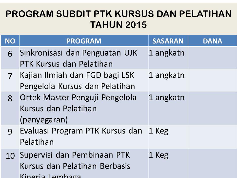 PROGRAM SUBDIT PTK KURSUS DAN PELATIHAN TAHUN 2015 NONOPROGRAMSASARANDANA 6 Sinkronisasi dan Penguatan UJK PTK Kursus dan Pelatihan 1 angkatn 7 Kajian