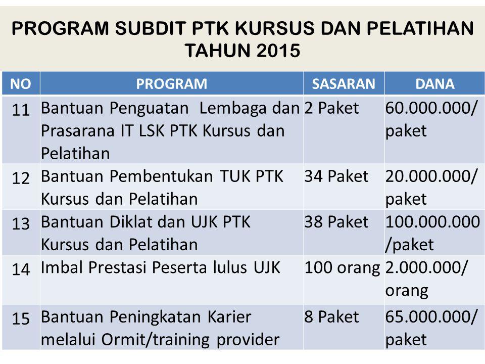 PROGRAM SUBDIT PTK KURSUS DAN PELATIHAN TAHUN 2015 NONOPROGRAMSASARANDANA 11 Bantuan Penguatan Lembaga dan Prasarana IT LSK PTK Kursus dan Pelatihan 2