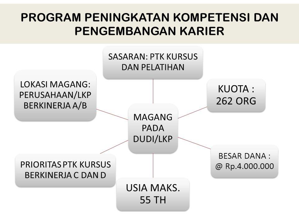 PROGRAM PENINGKATAN KOMPETENSI DAN PENGEMBANGAN KARIER MAGANG PADA DUDI/LKP SASARAN: PTK KURSUS DAN PELATIHAN KUOTA : 262 ORG BESAR DANA : @ Rp.4.000.