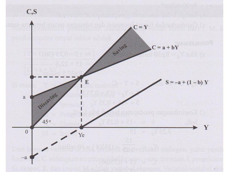 Contoh : Jika fungsi konsumsi ditunjukkan oleh persamaan C = 15 + 0,75 Y d, pendapatan yang dapat dibelanjakan adalah Rp 30 milyar.