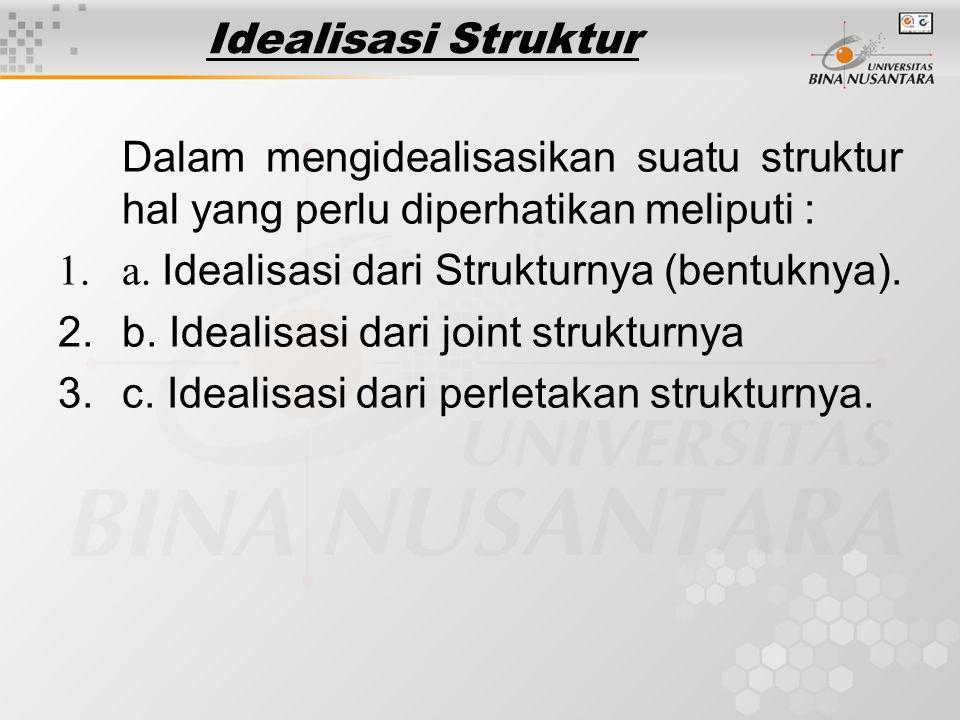Idealisasi Struktur Dalam mengidealisasikan suatu struktur hal yang perlu diperhatikan meliputi : 1.a. Idealisasi dari Strukturnya (bentuknya). 2.b. I