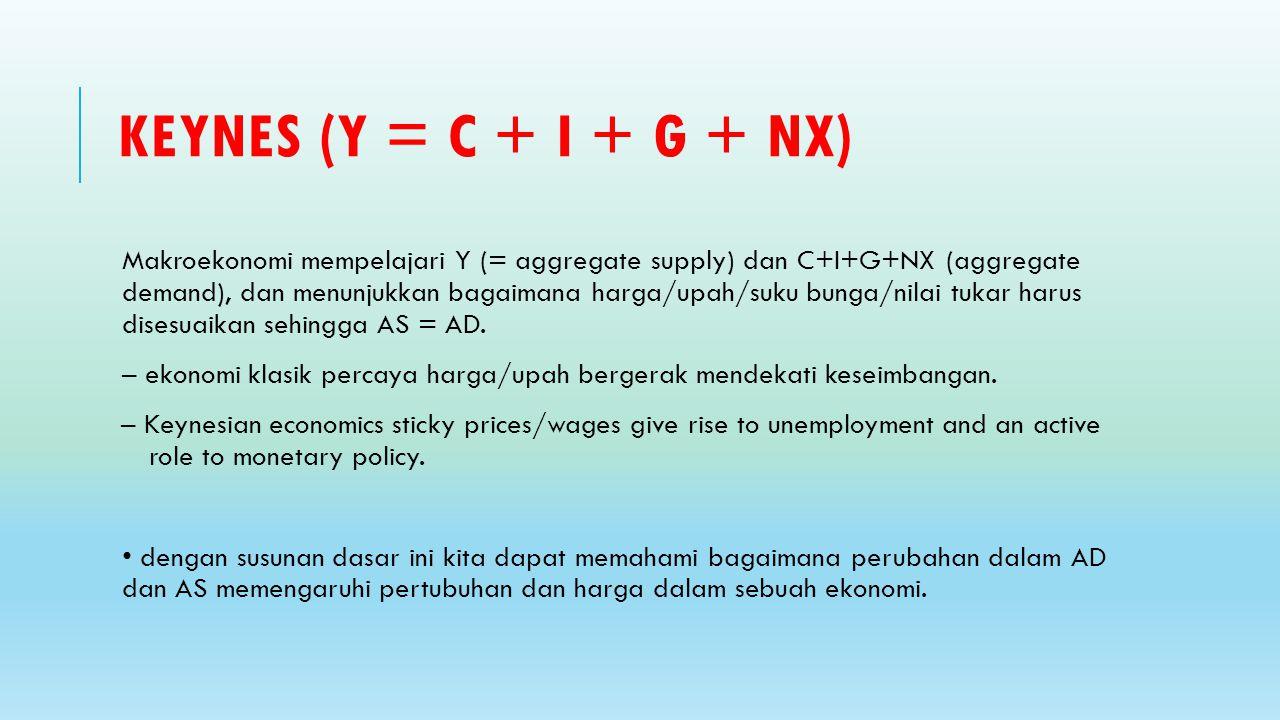 KEYNES (Y = C + I + G + NX) Makroekonomi mempelajari Y (= aggregate supply) dan C+I+G+NX (aggregate demand), dan menunjukkan bagaimana harga/upah/suku bunga/nilai tukar harus disesuaikan sehingga AS = AD.
