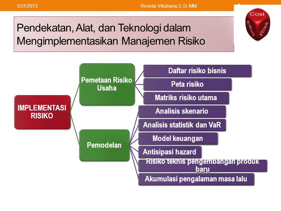Pendekatan, Alat, dan Teknologi dalam Mengimplementasikan Manajemen Risiko IMPLEMENTASI RISIKO Pemetaan Risiko Usaha Daftar risiko bisnisPeta risikoMatriks risiko utama Pemodelan Analisis skenarioAnalisis statistik dan VaRModel keuanganAntisipasi hazard Risiko teknis pengembangan produk baru Akumulasi pengalaman masa lalu 5/31/2013Resista Vikaliana,S.Si.