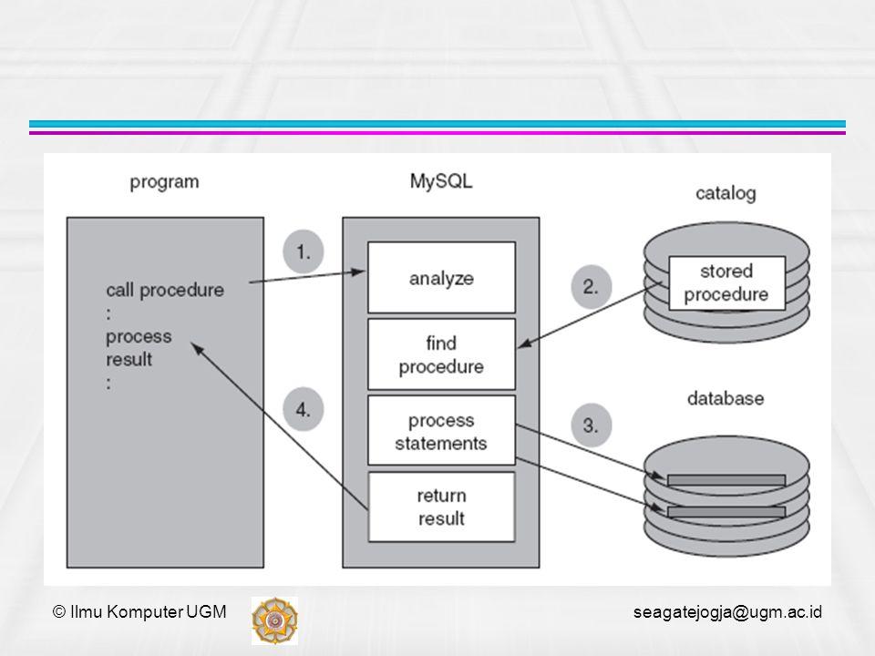 mysql> delimiter // mysql> create procedure empproc(in name char(12),in fathername char(12),in password char(12)) -> begin -> insert into emp values(name,fathername,password); -> end; -> // © Ilmu Komputer UGM seagatejogja@ugm.ac.id