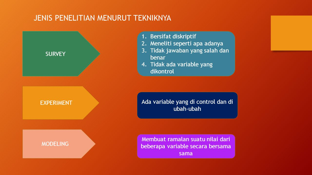 PELATIHAN SUPERVISOR DAN ENUMERATOR 1.Mekanisme pengumpulan data 2.Kuesioner dan cara-cara pengisian 3.Cara-cara wawancara 4.Simulasi survei 5.Praktek lapangan