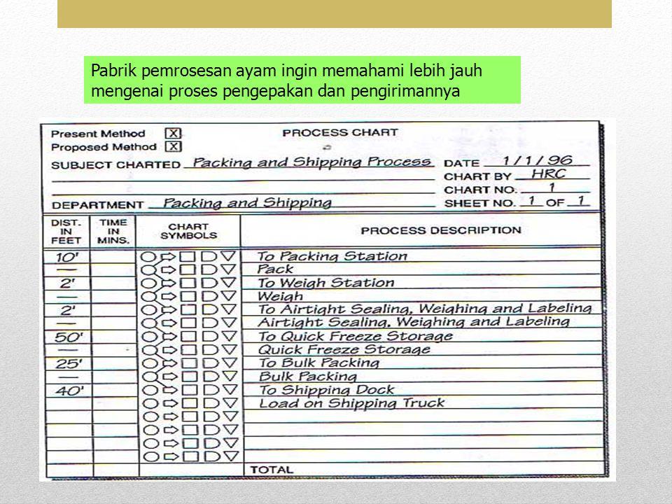 20/11/2013Resista Vikaliana, S.Si. MM 17 Pabrik pemrosesan ayam ingin memahami lebih jauh mengenai proses pengepakan dan pengirimannya