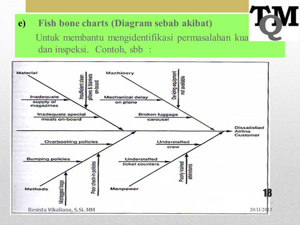 e)Fish bone charts (Diagram sebab akibat) Untuk membantu mengidentifikasi permasalahan kualitas dan inspeksi. Contoh, sbb : 20/11/2013Resista Vikalian