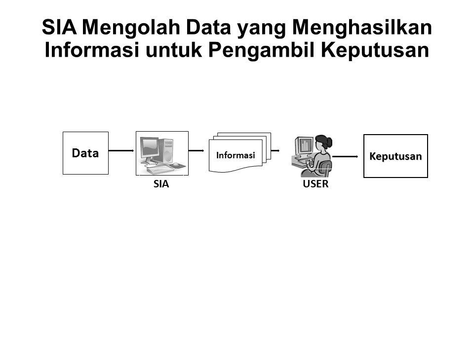 SIA Mengolah Data yang Menghasilkan Informasi untuk Pengambil Keputusan Data Informasi SIA USER Keputusan