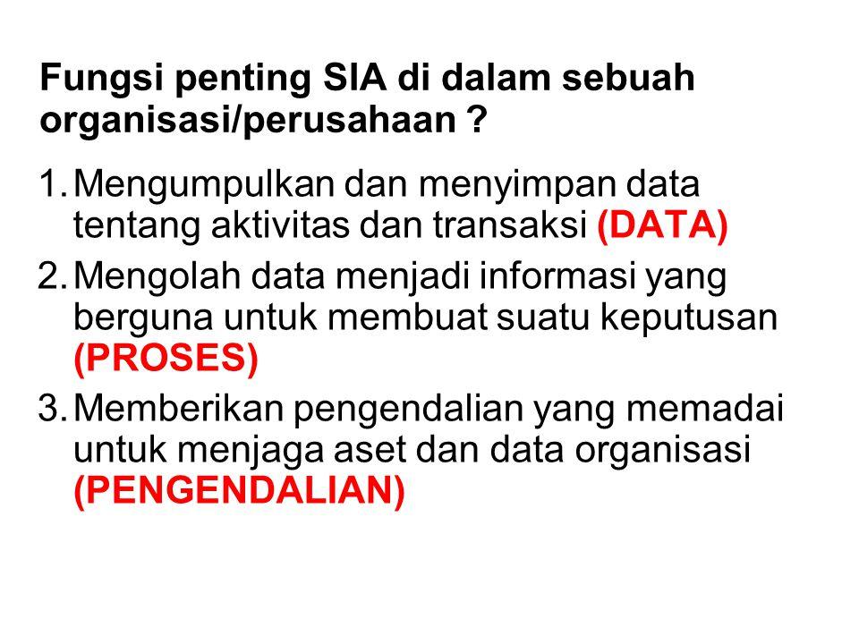 Fungsi penting SIA di dalam sebuah organisasi/perusahaan ? 1.Mengumpulkan dan menyimpan data tentang aktivitas dan transaksi (DATA) 2.Mengolah data me