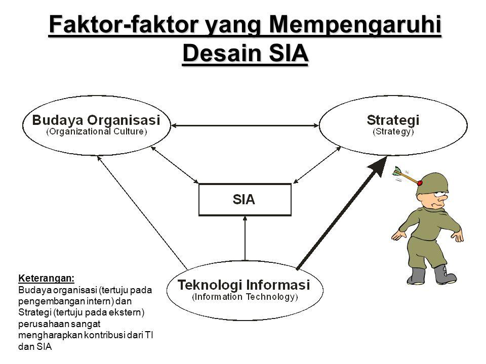 Faktor-faktor yang Mempengaruhi Desain SIA Keterangan: Budaya organisasi (tertuju pada pengembangan intern) dan Strategi (tertuju pada ekstern) perusa