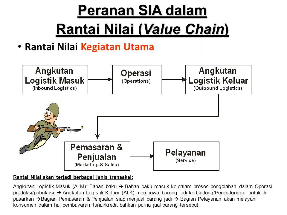 Rantai Nilai Kegiatan Utama Peranan SIA dalam Rantai Nilai (Value Chain) Rantai Nilai akan terjadi berbagai jenis transaksi: Angkutan Logistik Masuk (