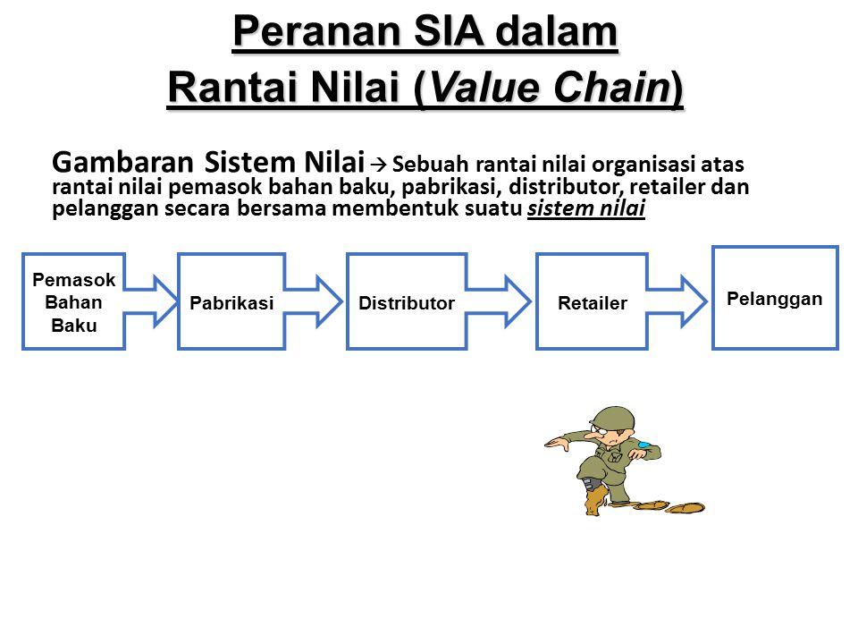 Gambaran Sistem Nilai  Sebuah rantai nilai organisasi atas rantai nilai pemasok bahan baku, pabrikasi, distributor, retailer dan pelanggan secara ber