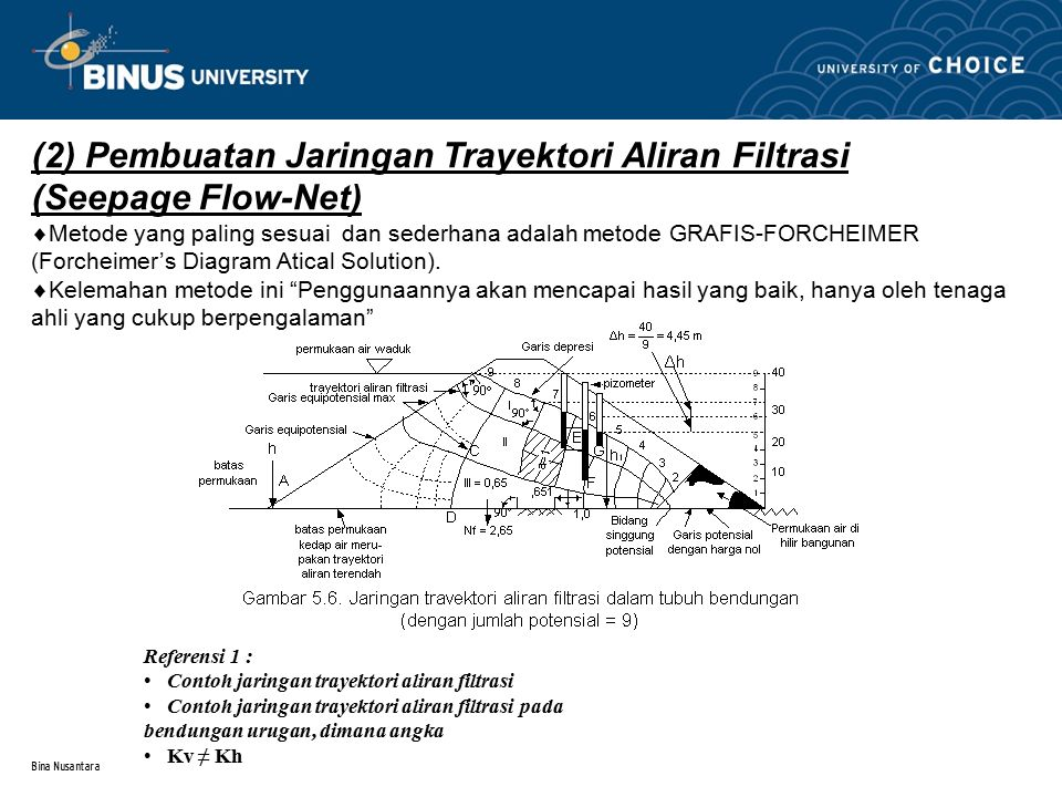 Bina Nusantara (2) Pembuatan Jaringan Trayektori Aliran Filtrasi (Seepage Flow-Net)  Metode yang paling sesuai dan sederhana adalah metode GRAFIS-FORCHEIMER (Forcheimer's Diagram Atical Solution).