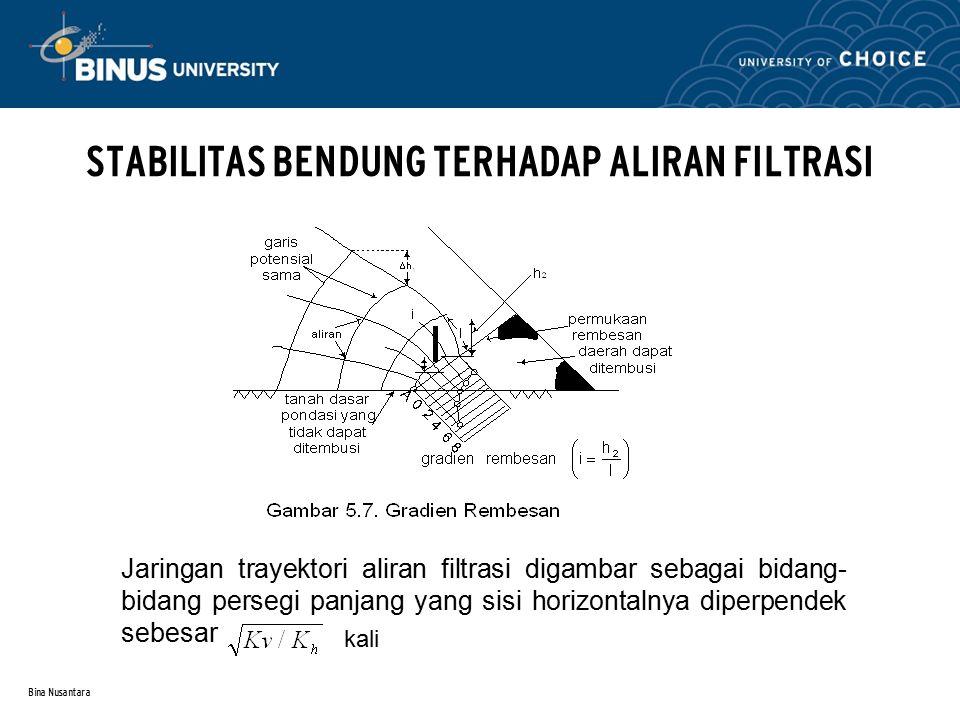 Bina Nusantara STABILITAS BENDUNG TERHADAP ALIRAN FILTRASI Jaringan trayektori aliran filtrasi digambar sebagai bidang- bidang persegi panjang yang sisi horizontalnya diperpendek sebesar kali