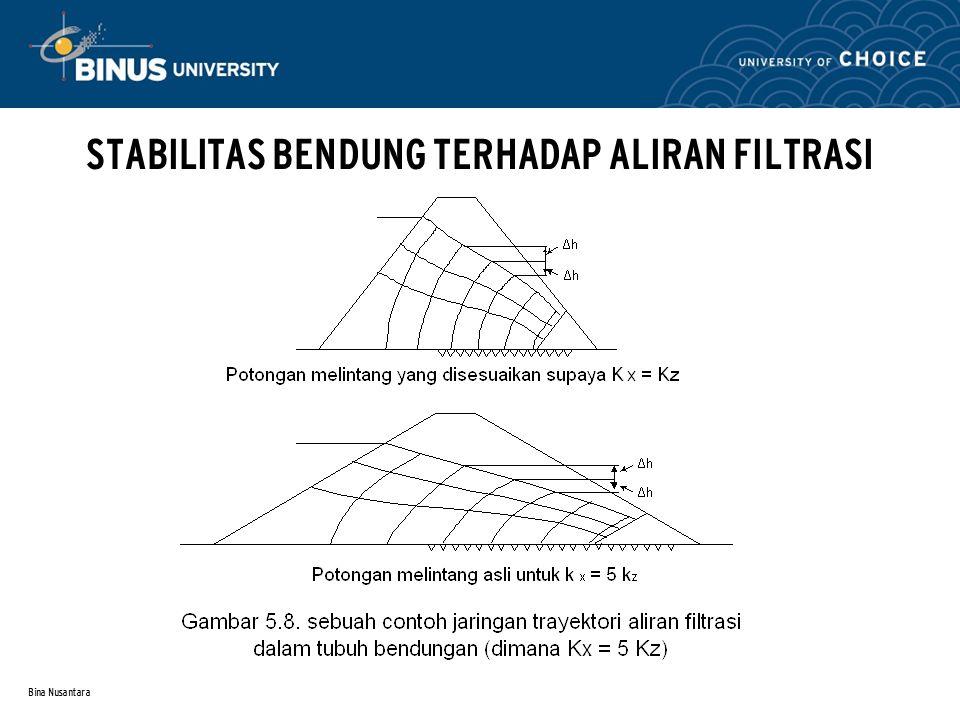 Bina Nusantara STABILITAS BENDUNG TERHADAP ALIRAN FILTRASI Referensi 2 : Contoh jaringan trayektori aliran filtrasi pada pondasi bendungan a) Apabila angka K tubuh bendungan sama dengan angka K pondasinya, (Ke = Kf)