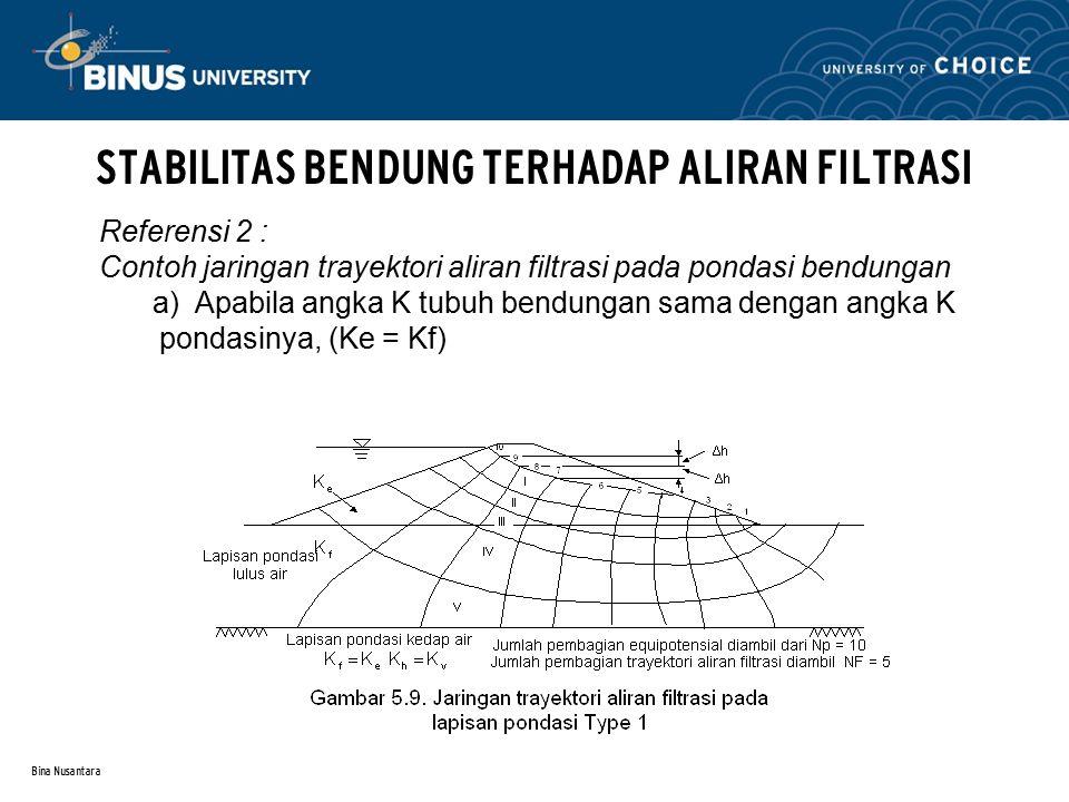 Bina Nusantara STABILITAS BENDUNG TERHADAP ALIRAN FILTRASI b) Apabila angka Ke ≠ Kf  trayektori aliran filtrasi diperbesar secara proporsional dengan mengalikan perbedaan dari kedua angka K tersebut