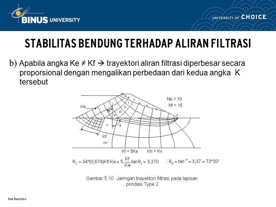 Bina Nusantara STABILITAS BENDUNG TERHADAP ALIRAN FILTRASI (3) Kapasitas Aliran Flitrasi Kapasitas aliran filtrasi adalah kapasitas rembesan air yang mengalir ke hilir melalui tubuh dan pondasi bendungan Batasan kapasitas filtrasi (Q batas) : Bila Q > Q batas maka : a) Kehilangan air yang cukup besar b) Timbul gejala sufosi(piping) dan sembulan (boiling) Menghitung besarnya kapasitas aliran filtrasi : a) Metode jaringan trayektori aliran filtrasi b) Rumus-Empiris