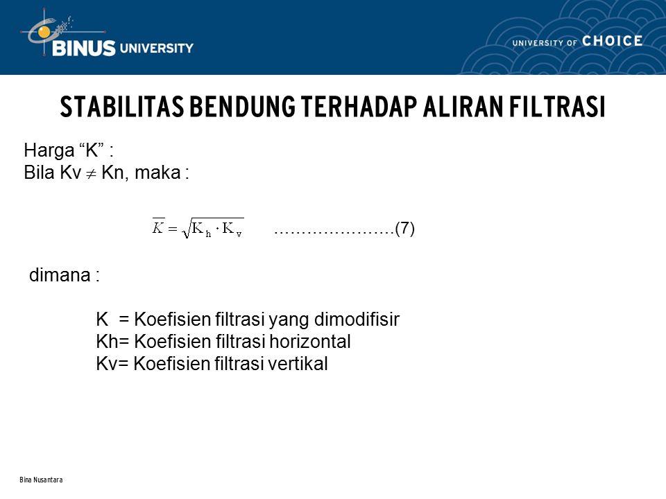 Bina Nusantara STABILITAS BENDUNG TERHADAP ALIRAN FILTRASI Contoh : Diketahui : periksa gambar 5.11.