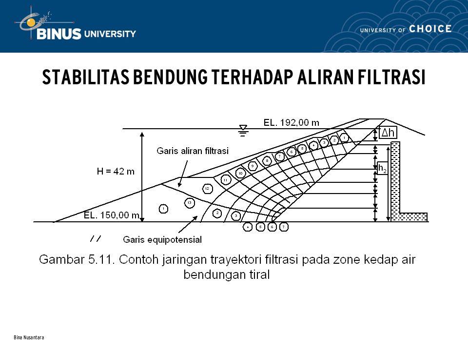 Bina Nusantara STABILITAS BENDUNG TERHADAP ALIRAN FILTRASI (2) Memperkirakan kapasitas filtrasi dengan rumus empiris sbb : dimana :