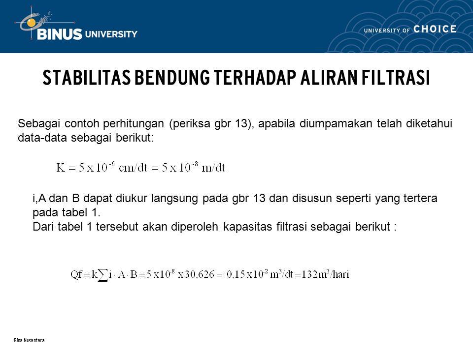 Bina Nusantara STABILITAS BENDUNG TERHADAP ALIRAN FILTRASI Sebagai contoh perhitungan (periksa gbr 13), apabila diumpamakan telah diketahui data-data sebagai berikut: i,A dan B dapat diukur langsung pada gbr 13 dan disusun seperti yang tertera pada tabel 1.