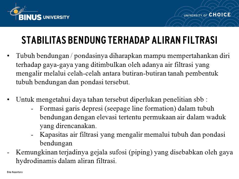 Bina Nusantara STABILITAS BENDUNG TERHADAP ALIRAN FILTRASI (1) Formasi Garis Depresi Formasi garis-garis depresi pada zona kedap air suatu bendungan dapat diperoleh dengan metode CASA-GRANDE