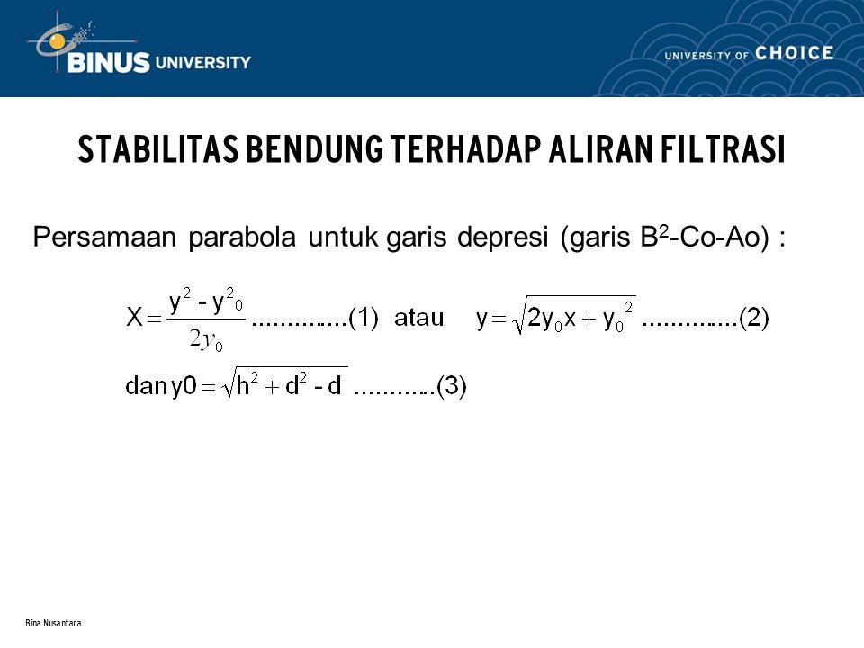 Bina Nusantara STABILITAS BENDUNG TERHADAP ALIRAN FILTRASI Persamaan parabola untuk garis depresi (garis B 2 -Co-Ao) :