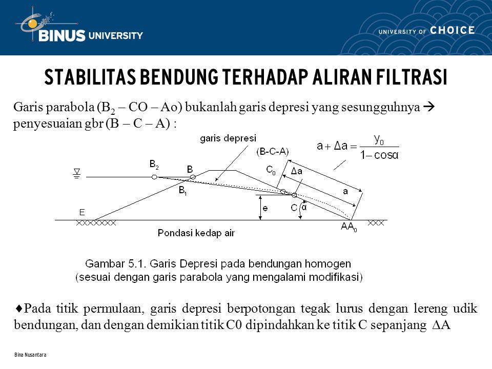 Bina Nusantara STABILITAS BENDUNG TERHADAP ALIRAN FILTRASI Garis parabola (B 2 – CO – Ao) bukanlah garis depresi yang sesungguhnya  penyesuaian gbr (B – C – A) :  Pada titik permulaan, garis depresi berpotongan tegak lurus dengan lereng udik bendungan, dan dengan demikian titik C0 dipindahkan ke titik C sepanjang  A